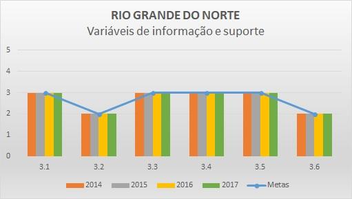 Variáveis de informação 2016 RN