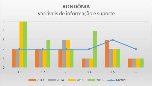 Variáveis de informação 2016 RO