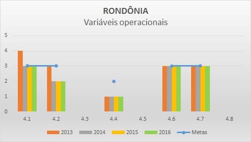 Variáveis operacionais 2016 RO