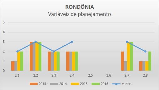 Variáveis de planejamento 2016 RO