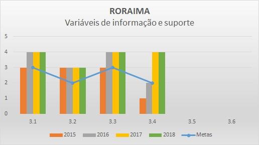 Variáveis de informação 2016 RR