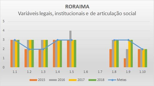 Variáveis LIAS 2016 RR