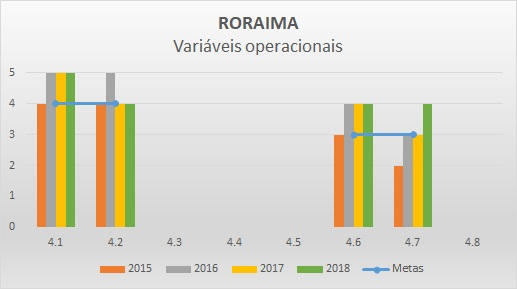 Variáveis operacionais 2016 RR