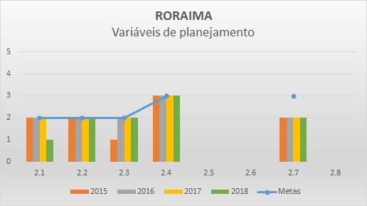 Variáveis de planejamento 2016 RR