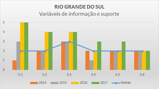 Variáveis de informação 2016 RS