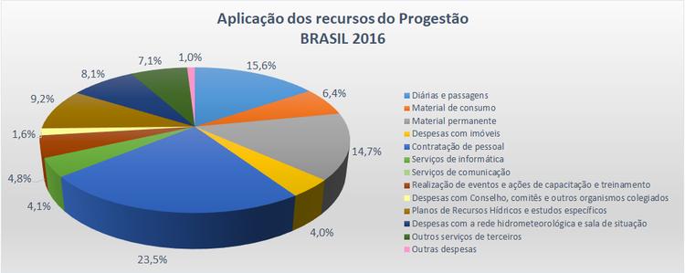 Aplicação Brasil 2016