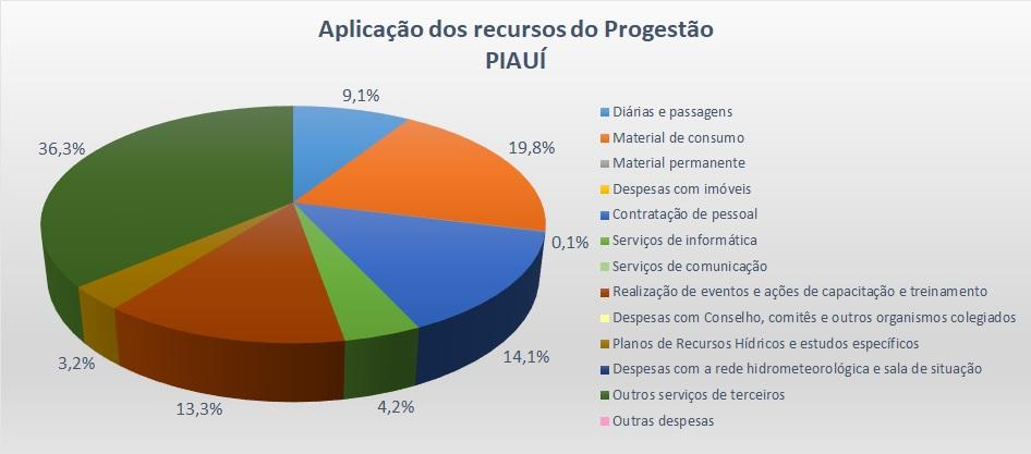 Gráfico aplicação 2016 PI