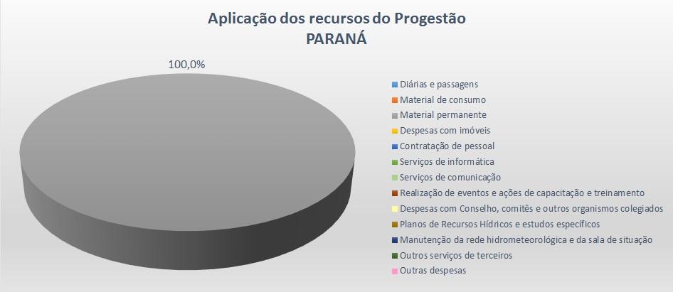 Gráfico aplicação 2016 PR