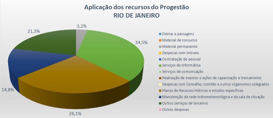 Gráfico aplicação 2016 RJ