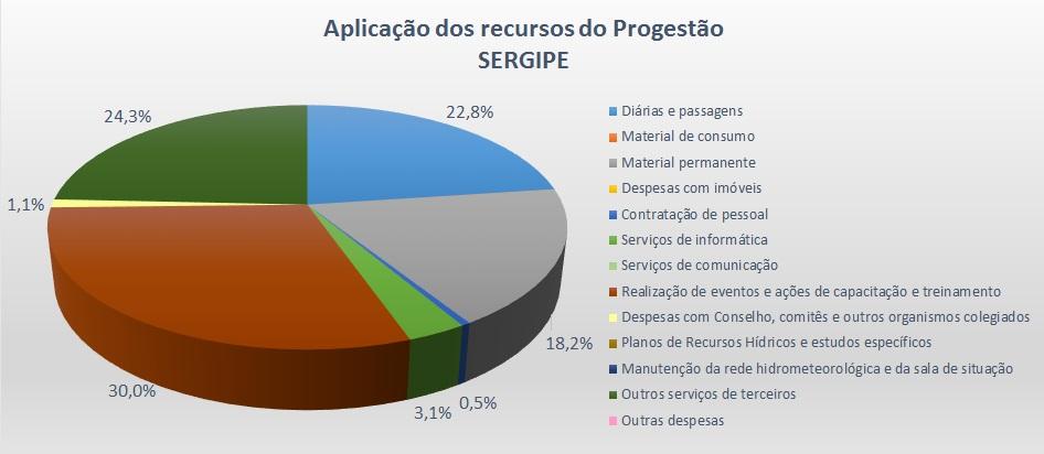 Gráfico aplicação 2016 SE