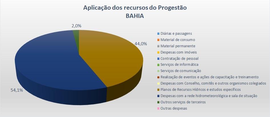 Gráfico aplicação 2017 BA