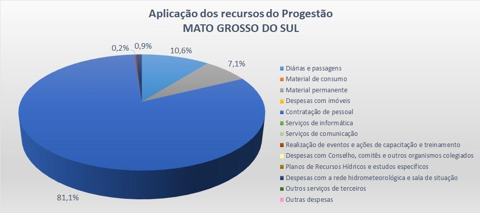 Gráfico aplicação 2017 MS