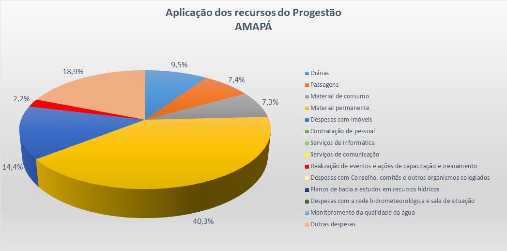 Gráfico aplicação AP