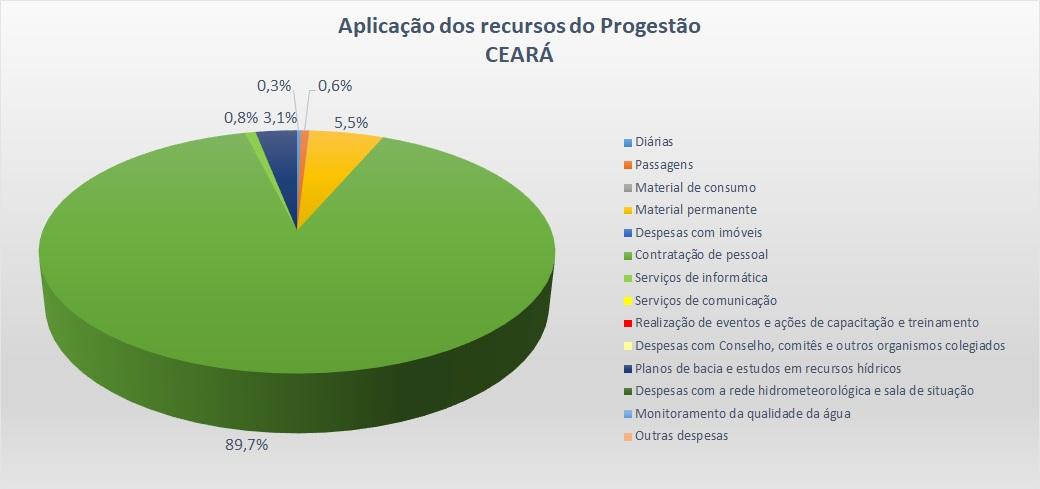 Gráfico aplicação CE