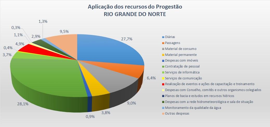 Gráfico aplicação RN