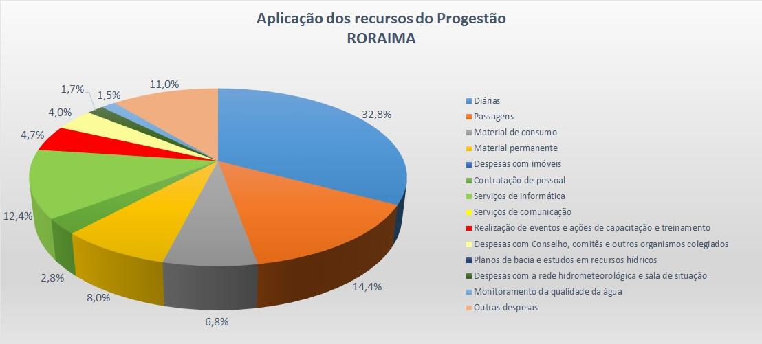 Gráfico aplicação RR