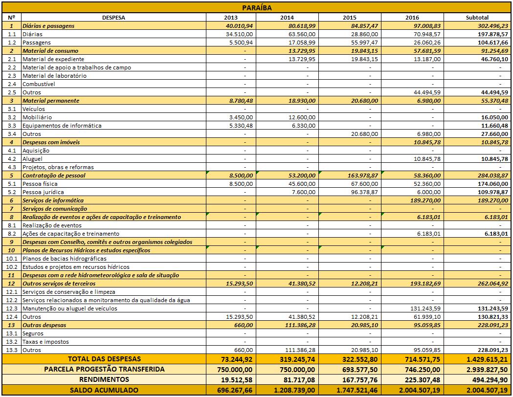 Planilha de aplicação PB 2016