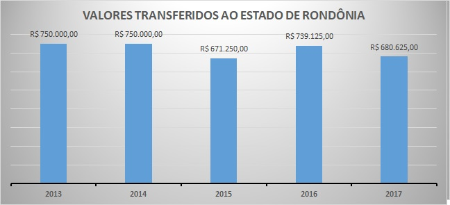 Repasse 2017 RO