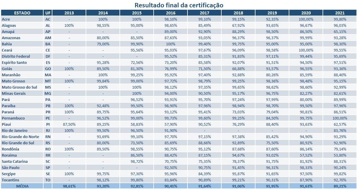 Notas finais certificação