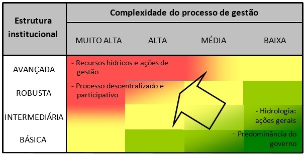 Complexidade de gestão
