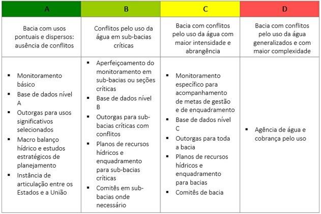 Quadro tipologias