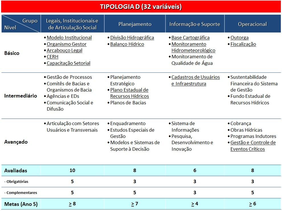Variáveis tipologia D