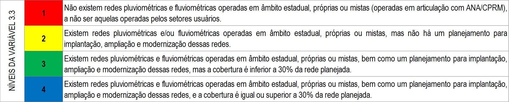 Níveis variável 3.3