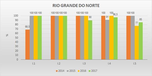 Gráfico metas federativas RN