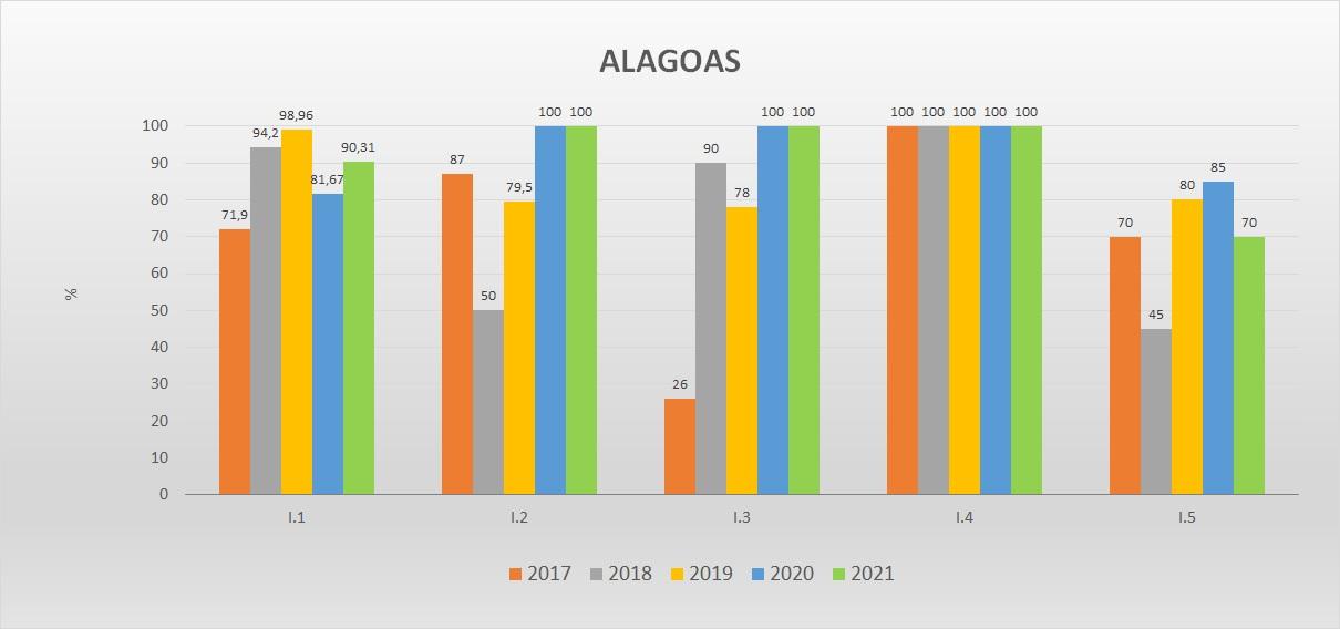 Gráfico das metas federativas Progestão 2 AL