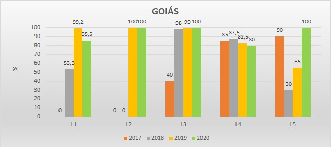 Gráfico das metas federativas Progestão 2 GO
