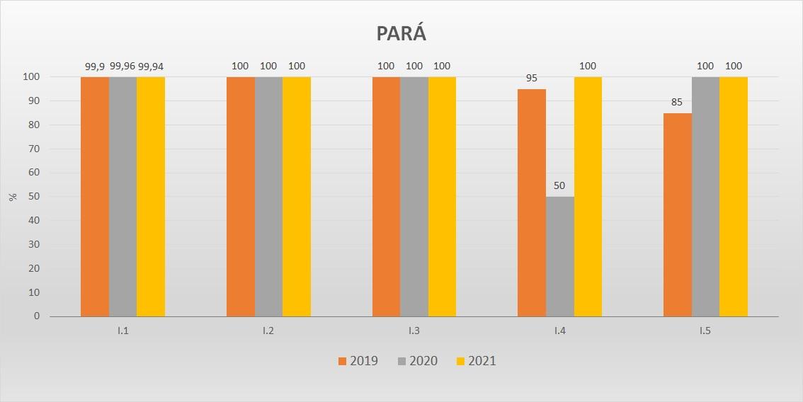 Gráfico das metas federativas Progestão 2 PA