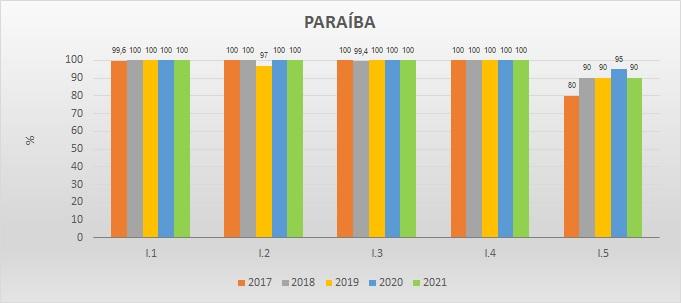 Gráfico das metas federativas Progestão 2 PB