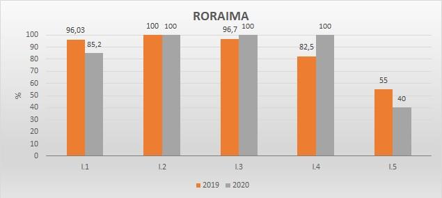 Gráfico das metas federativas Progestão 2 RR