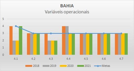 Variáveis operacionais BA - Progestão 2