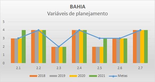 Variáveis de planejamento BA - Progestão 2