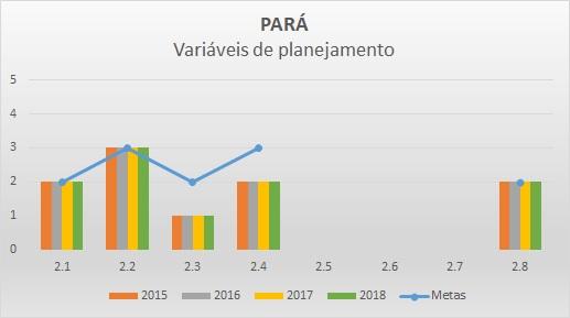 Variáveis de planejamento PA