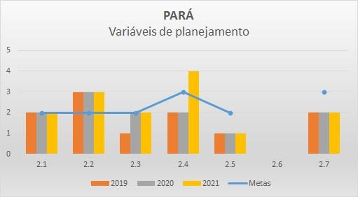 Variáveis planejamento PA - Progestão 2
