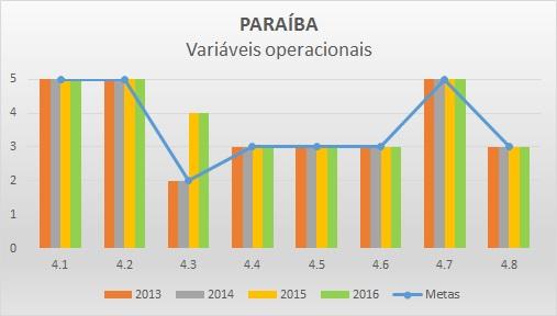 Variáveis operacionais 2016 PB