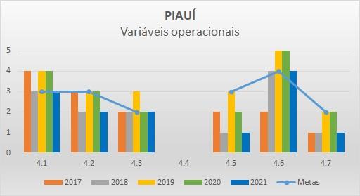 Variáveis operacionais PI - Progestão 2