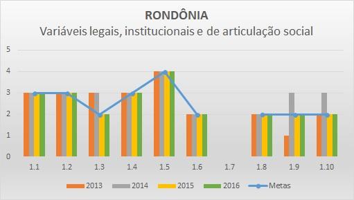 Variáveis LIAS 2016 RO