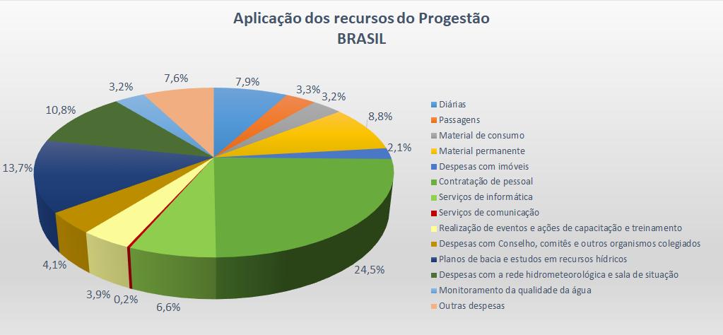 Aplicação Brasil 2013-2018
