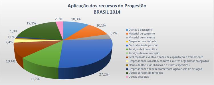 Aplicação Brasil 2014