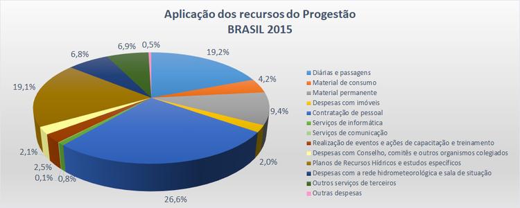 Aplicação Brasil 2015