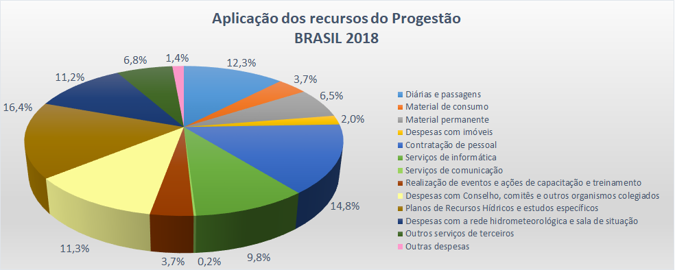 Aplicação Brasil 2018