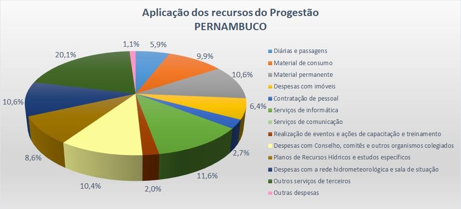 Gráfico aplicação 2017 PE