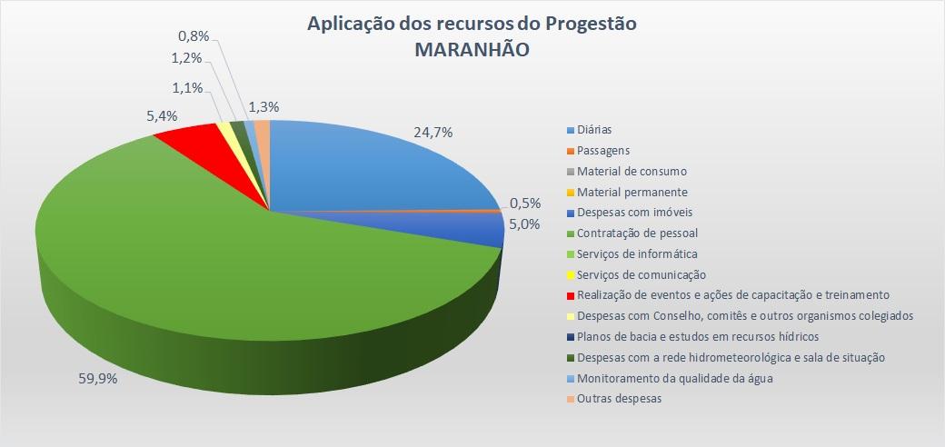 Gráfico aplicação MA