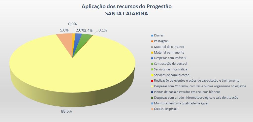 Gráfico aplicação SC