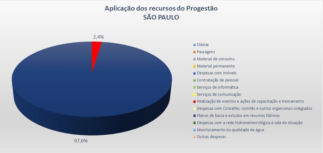 Gráfico aplicação SP