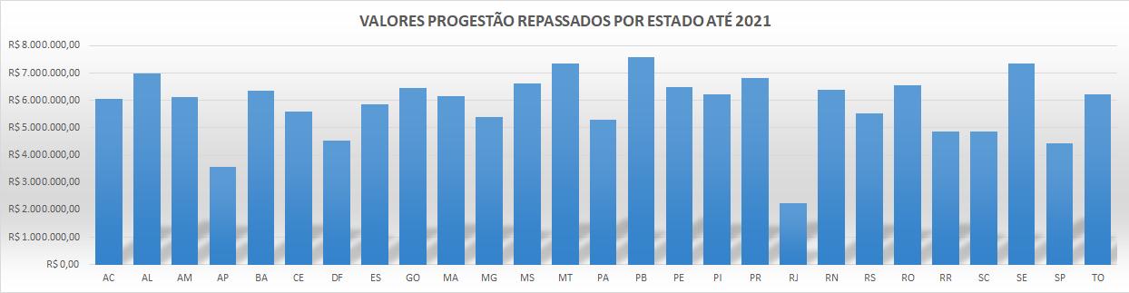 Repasses Brasil por estado