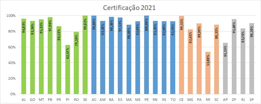 Gráfico certificação por estado